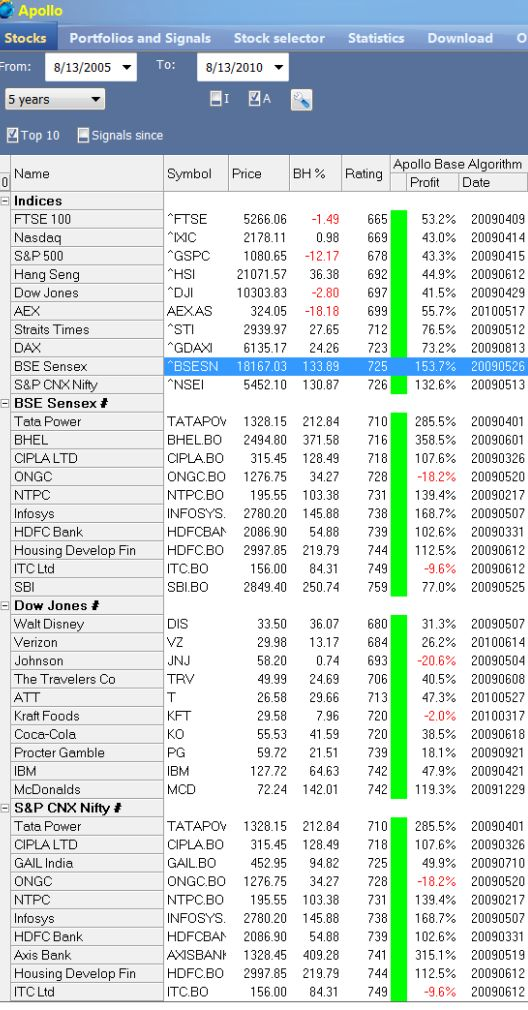 Day trading software test